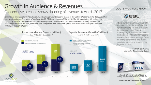 Small_Newzoo_Preview_Esports_Report_Audience_Revenue_Growth_V1